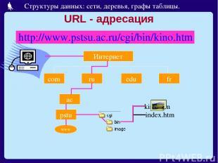 URL - адресация http://www.pstsu.ac.ru/cgi/bin/kino.htm Интернет com ru edu fr a