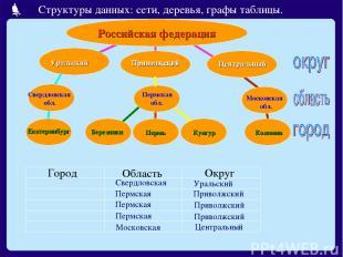 Российская федерация Приволжский Приволжский Центральный Центральный Пермская об