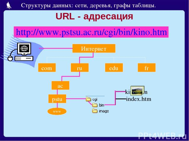 URL - адресация http://www.pstsu.ac.ru/cgi/bin/kino.htm Интернет com ru edu fr ac pstu www Структуры данных: сети, деревья, графы таблицы.