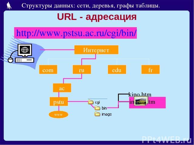 URL - адресация http://www.pstsu.ac.ru/cgi/bin/ Интернет com ru edu fr ac pstu www Структуры данных: сети, деревья, графы таблицы.