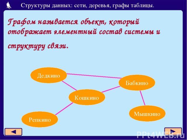 Графом называется объект, который отображает элементный состав системы и структуру связи. Дедкино Бабкино Кошкино Репкино Мышкино Структуры данных: сети, деревья, графы таблицы.