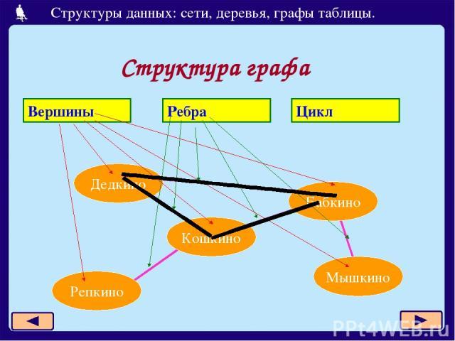 Структура графа Дедкино Бабкино Кошкино Репкино Мышкино Вершины Ребра Цикл Структуры данных: сети, деревья, графы таблицы.