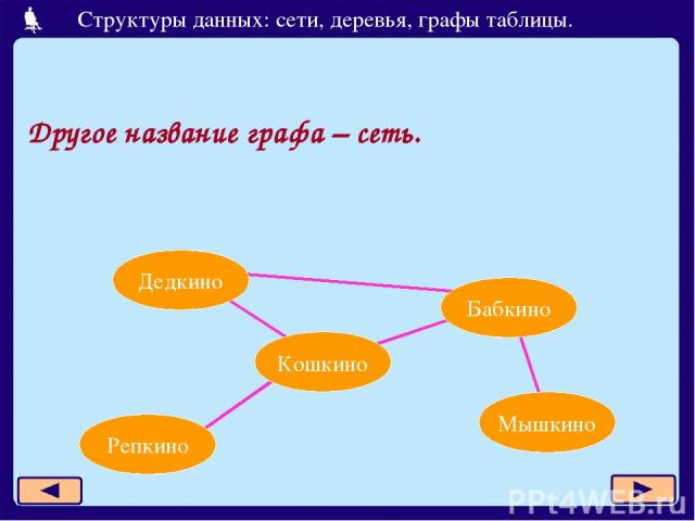 Другое название графа – сеть. Дедкино Бабкино Кошкино Репкино Мышкино Структуры данных: сети, деревья, графы таблицы.