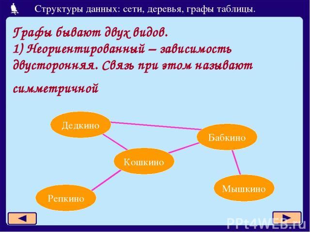 Графы бывают двух видов. 1) Неориентированный – зависимость двусторонняя. Связь при этом называют симметричной Дедкино Бабкино Кошкино Репкино Мышкино Структуры данных: сети, деревья, графы таблицы.