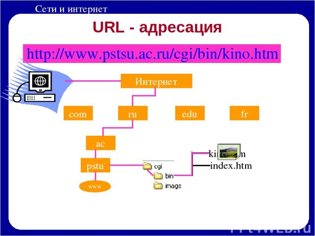 URL - адресация http://www.pstsu.ac.ru/cgi/bin/kino.htm Интернет com ru edu fr ac pstu www Сети и интернет
