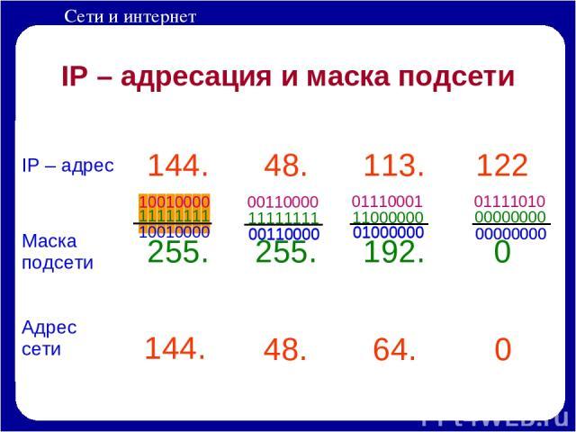 IP – адресация и маска подсети 0 0 1 0 0 0 0 1 10010000 11111111 144. 48. 64. 0 00110000 11111111 00110000 01110001 11000000 01000000 01111010 00000000 00000000 01000000 00110000 00000000 10010000 Сети и интернет