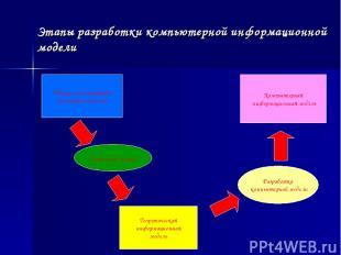 Этапы разработки компьютерной информационной модели Объект моделирования (реальн