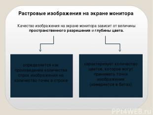 Растровые изображения на экране монитора Качество изображения на экране монитора