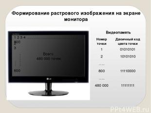 Формирование растрового изображения на экране монитора 1 2 3 4 ………………………………….. 8
