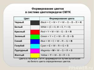 Формирование цветов в системе цветопередачи СMYK Цвета в палитре CMYK формируютс