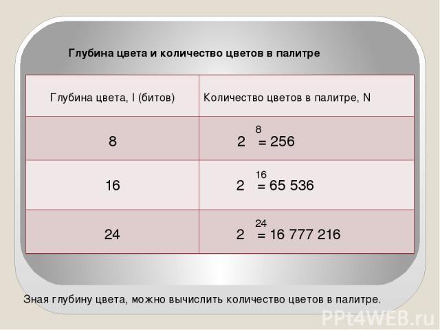 Зная глубину цвета, можно вычислить количество цветов в палитре. 8 16 24 Глубина цвета и количество цветов в палитре Глубина цвета,I(битов) Количество цветов в палитре,N 8 2 =256 16 2 = 65 536 24 2 = 16 777 216
