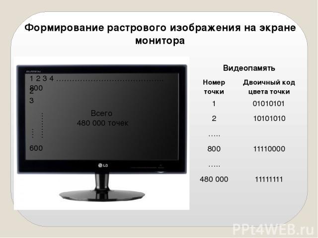Формирование растрового изображения на экране монитора 1 2 3 4 ………………………………….. 800 2 3 600 ….………. Всего 480 000 точек Видеопамять Номер точки Двоичный код цветаточки 1 01010101 2 10101010 ….. 800 11110000 ….. 480 000 11111111