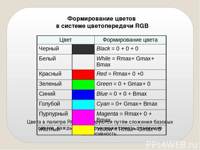 Формирование цветов в системе цветопередачи RGB Цвета в палитре RGB формируются путём сложения базовых цветов, каждый из которых может иметь различную интенсивность. Цвет Формирование цвета Черный Black= 0 + 0 + 0 Белый While= Rmax+ Gmax+ Bmax Красн…