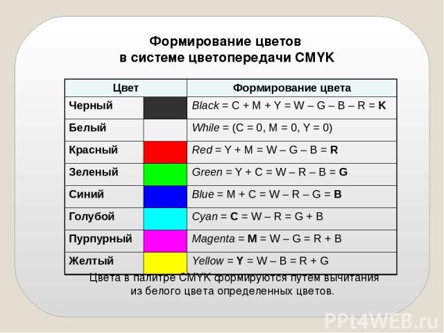 Формирование цветов в системе цветопередачи СMYK Цвета в палитре CMYK формируются путем вычитания из белого цвета определенных цветов. Цвет Формирование цвета Черный Black= C + M + Y = W – G – B – R =K Белый While= (C = 0, M = 0, Y = 0) Красный Red=…