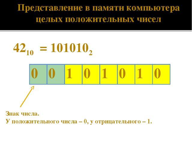 4210 = 1010102 Знак числа. У положительного числа – 0, у отрицательного – 1. Представление в памяти компьютера целых положительных чисел 0 0 1 0 1 0 1 0