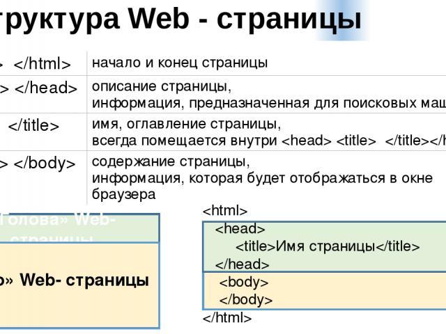 Структура Web - страницы «Голова» Web- страницы «Тело» Web- страницы Имя страницы начало и конец страницы описание страницы, информация, предназначенная для поисковых машин имя, оглавление страницы, всегда помещается внутри содержание страницы, инфо…