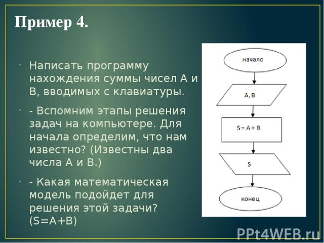 Пример 4. Написать программу нахождения суммы чисел А и В, вводимых с клавиатуры. - Вспомним этапы решения задач на компьютере. Для начала определим, что нам известно? (Известны два числа А и В.) - Какая математическая модель подойдет для решения эт…