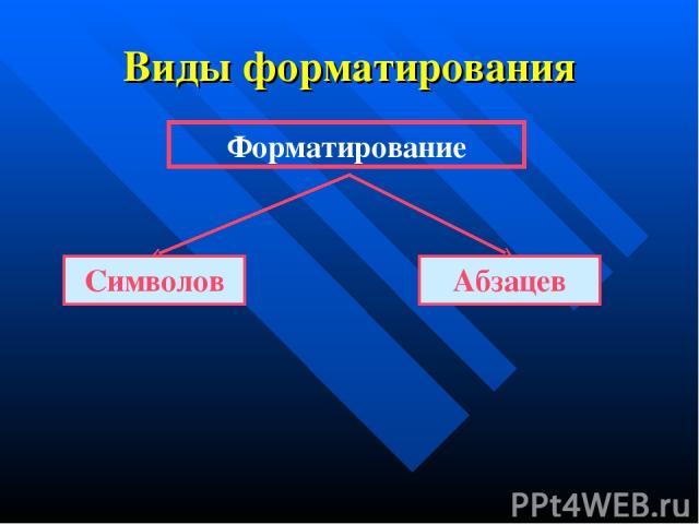 Виды форматирования Форматирование Символов Абзацев