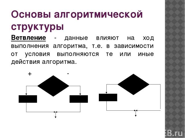 Основы алгоритмической структуры Ветвление - данные влияют на ход выполнения алгоритма, т.е. в зависимости от условия выполняются те или иные действия алгоритма. + -