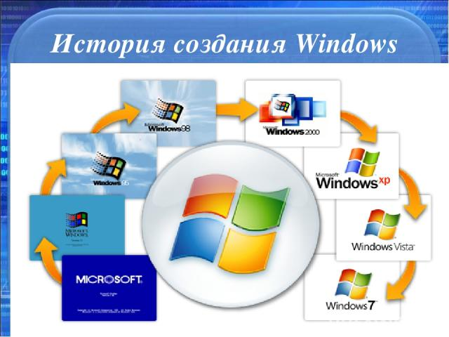 История создания Windows * *