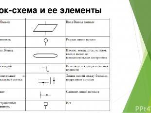 Блок-схема и ее элементы