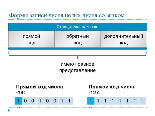 Формы записи чисел целых чисел со знаком имеют разное представление Прямой код числа -19: 1 0 0 1 0 0 1 1 «-» Прямой код числа -127: 1 1 1 1 1 1 1 1 «-»