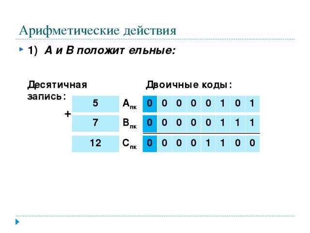 Арифметические действия 1) А и В положительные: + Десятичная запись: Двоичные коды: 12 Спк 0 0 0 0 1 1 0 0 7 Впк 0 0 0 0 0 1 1 1 5 Апк 0 0 0 0 0 1 0 1