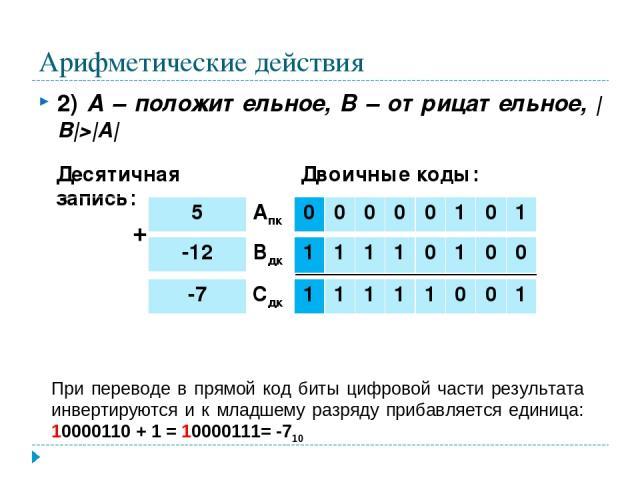 Арифметические действия 2) А – положительное, В – отрицательное,  B > A  При переводе в прямой код биты цифровой части результата инвертируются и к младшему разряду прибавляется единица: 10000110 + 1 = 10000111= -710 + Десятичная запись: Двоичные ко…