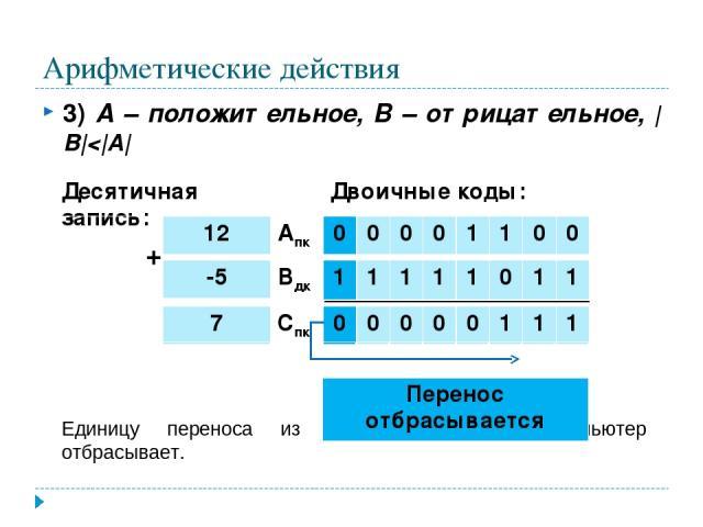 Арифметические действия 3) А – положительное, В – отрицательное,  B 