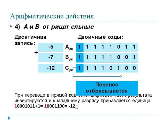 Арифметические действия 4) А и В отрицательные При переводе в прямой код биты цифровой части результата инвертируются и к младшему разряду прибавляется единица: 10001011+1= 10001100= -1210 + Десятичная запись: Двоичные коды: -12 Сдк 1 1 1 1 0 1 0 0 …