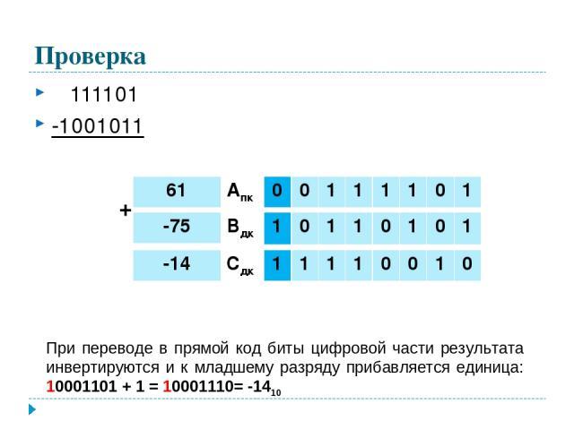 Проверка 111101 -1001011 При переводе в прямой код биты цифровой части результата инвертируются и к младшему разряду прибавляется единица: 10001101 + 1 = 10001110= -1410 + 61 Апк 0 0 1 1 1 1 0 1 -75 Вдк 1 0 1 1 0 1 0 1 -14 Сдк 1 1 1 1 0 0 1 0