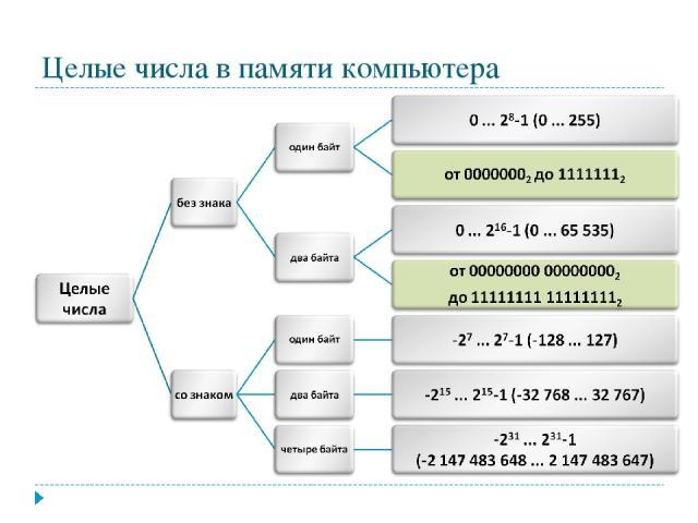 Целые числа в памяти компьютера