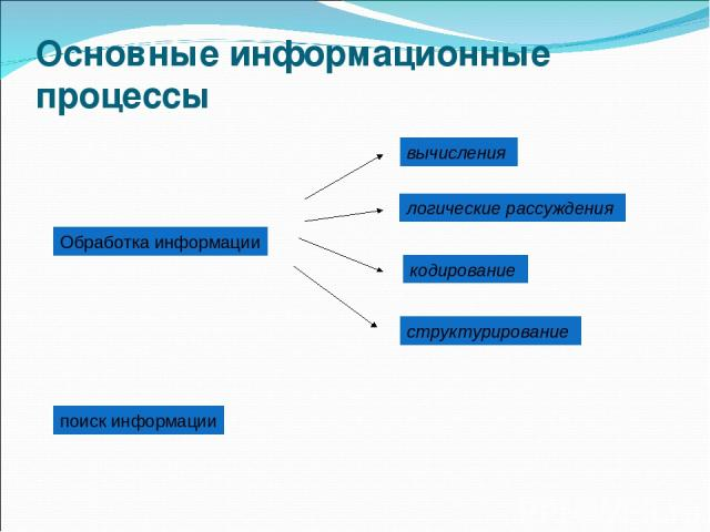 Основные информационные процессы Обработка информации вычисления логические рассуждения кодирование структурирование поиск информации