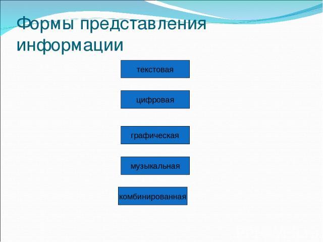 Формы представления информации графическая цифровая музыкальная комбинированная текстовая