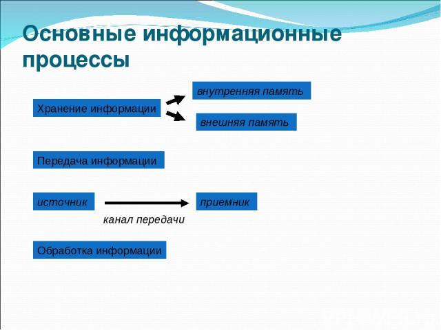 Основные информационные процессы Хранение информации внутренняя память внешняя память Передача информации источник приемник канал передачи Обработка информации