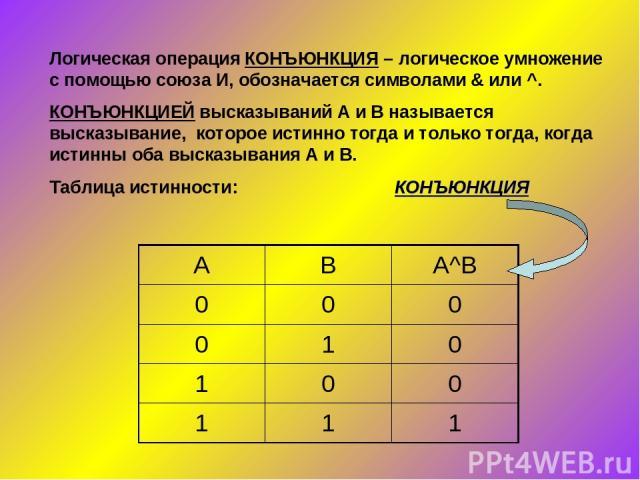 Логическая операция КОНЪЮНКЦИЯ – логическое умножение с помощью союза И, обозначается символами & или ^. КОНЪЮНКЦИЕЙ высказываний А и В называется высказывание, которое истинно тогда и только тогда, когда истинны оба высказывания А и В. Таблица исти…
