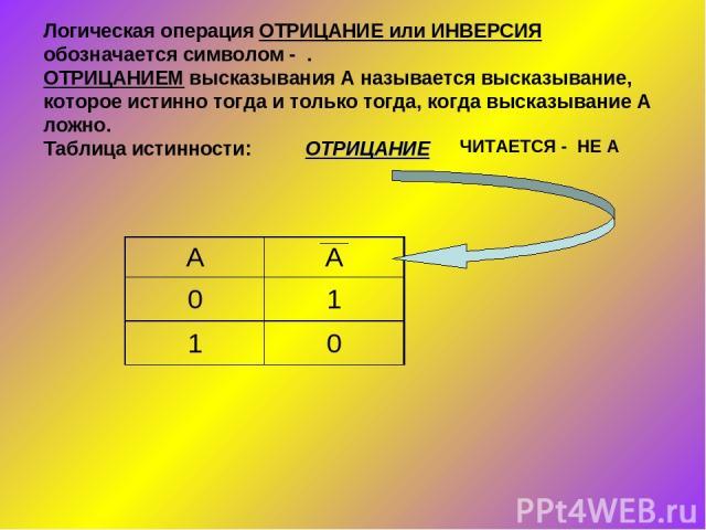 Логическая операция ОТРИЦАНИЕ или ИНВЕРСИЯ обозначается символом - . ОТРИЦАНИЕМ высказывания А называется высказывание, которое истинно тогда и только тогда, когда высказывание А ложно. Таблица истинности: ОТРИЦАНИЕ ЧИТАЕТСЯ - НЕ А А А 0 1 1 0