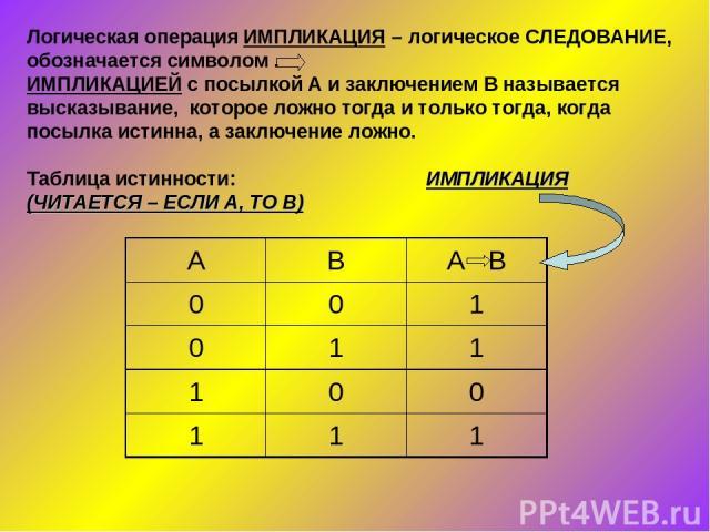 Логическая операция ИМПЛИКАЦИЯ – логическое СЛЕДОВАНИЕ, обозначается символом . ИМПЛИКАЦИЕЙ с посылкой А и заключением В называется высказывание, которое ложно тогда и только тогда, когда посылка истинна, а заключение ложно. Таблица истинности: ИМПЛ…