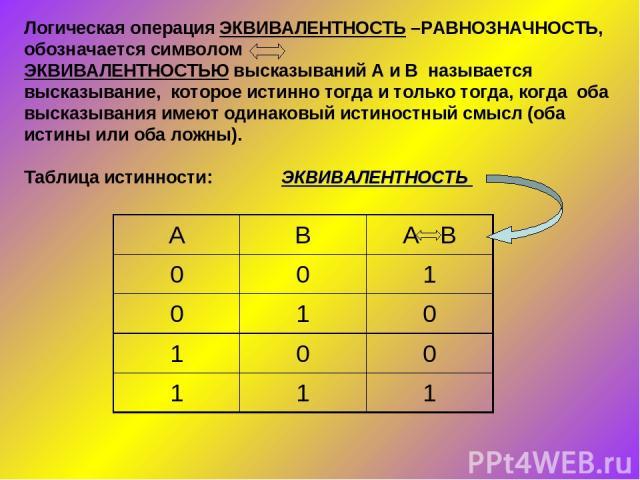 Логическая операция ЭКВИВАЛЕНТНОСТЬ –РАВНОЗНАЧНОСТЬ, обозначается символом ЭКВИВАЛЕНТНОСТЬЮ высказываний А и В называется высказывание, которое истинно тогда и только тогда, когда оба высказывания имеют одинаковый истиностный смысл (оба истины или о…