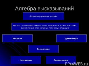 Алгебра высказываний Логические операции и схемы Конъюнкция Импликация Эквивален