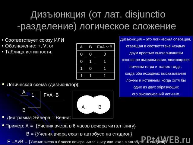 Дизъюнкция (от лат. disjunctio -разделение) логическое сложение Соответствует союзу ИЛИ Обозначение: +, V, or Таблица истинности: Логическая схема (дизъюнктор): Диаграмма Эйлера – Венна: Пример: А = {Ученик вчера в 6 часов вечера читал книгу} В = {У…