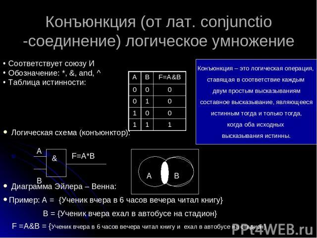 Конъюнкция (от лат. сonjunctio -соединение) логическое умножение Соответствует союзу И Обозначение: *, &, and, ^ Таблица истинности: Логическая схема (конъюнктор): Диаграмма Эйлера – Венна: Пример: А = {Ученик вчера в 6 часов вечера читал книгу} В =…