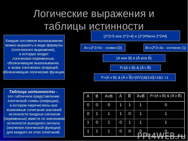 Логические выражения и таблицы истинности Каждое составное высказывание можно выразить в виде формулы (логического выражения), в которую входят логические переменные, обозначающие высказывания, и знаки логических операций, обозначающие логические фу…