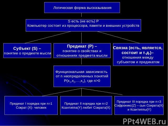 Логическая форма высказывания Связка (есть, является, состоит и т.д.)– отношения между субъектом и предикатом Субъект (S) – понятие о предмете мысли Предикат (P) – понятие о свойствах и отношениях предмета мысли Функциональная зависимость от n неопр…