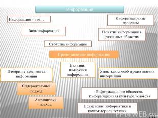 Информация В быту В технике В науке Кибернетике Семантическая теория Докумен тал
