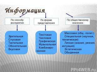 Понятие информации в различных областях Виды информации Свойства информации Изме