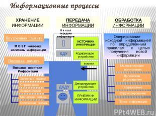 Информационные процессы ХРАНЕНИЕ ИНФОРМАЦИИ ПЕРЕДАЧА ИНФОРМАЦИИ ОБРАБОТКА ИНФОРМ