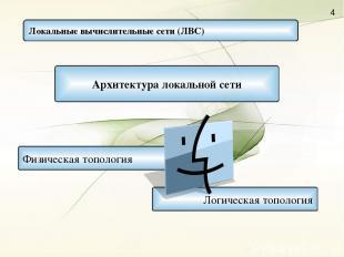 Локальные вычислительные сети (ЛВС) Логическая топология Архитектура локальной с