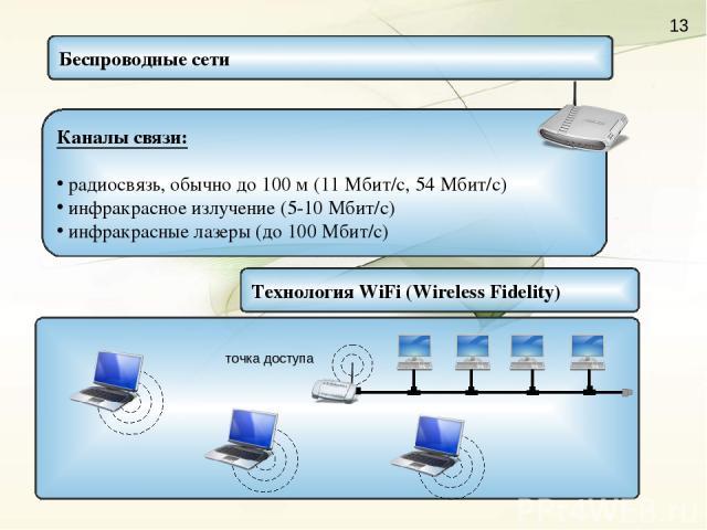 Беспроводные сети Каналы связи: радиосвязь, обычно до 100 м (11 Мбит/c, 54 Мбит/с) инфракрасное излучение (5-10 Мбит/с) инфракрасные лазеры (до 100 Мбит/с) Технология WiFi (Wireless Fidelity)