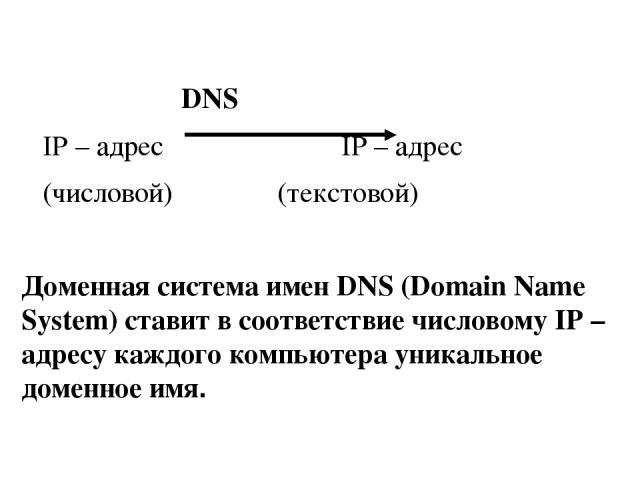 DNS IP – адрес IP – адрес (числовой) (текстовой) Доменная система имен DNS (Domain Name System) ставит в соответствие числовому IP – адресу каждого компьютера уникальное доменное имя.